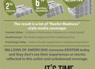 "Kratom Information & Resource Center Launches Campaign in Wake of ""Tsunami"" of Unfair, Unbalanced Coverage of Coffee-Like Herb"